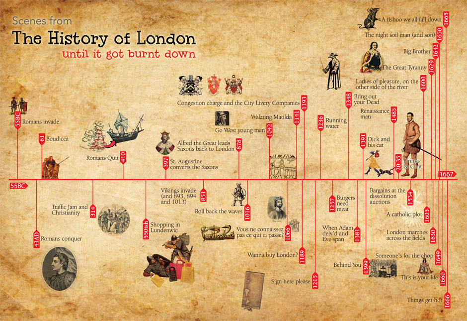 The History of London Timeline